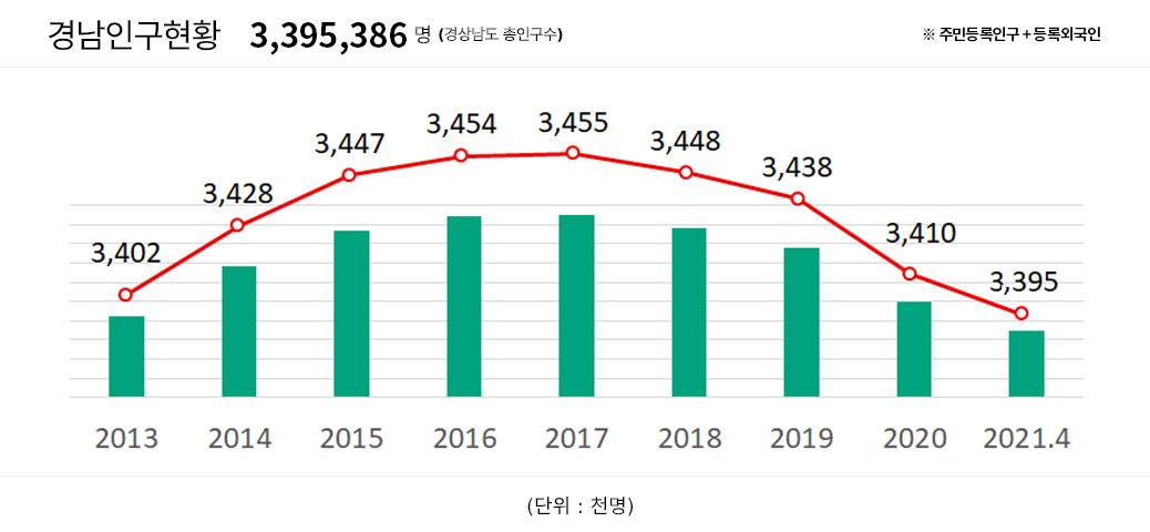 경남인구현황 (남/여/외국인) 인포그래픽